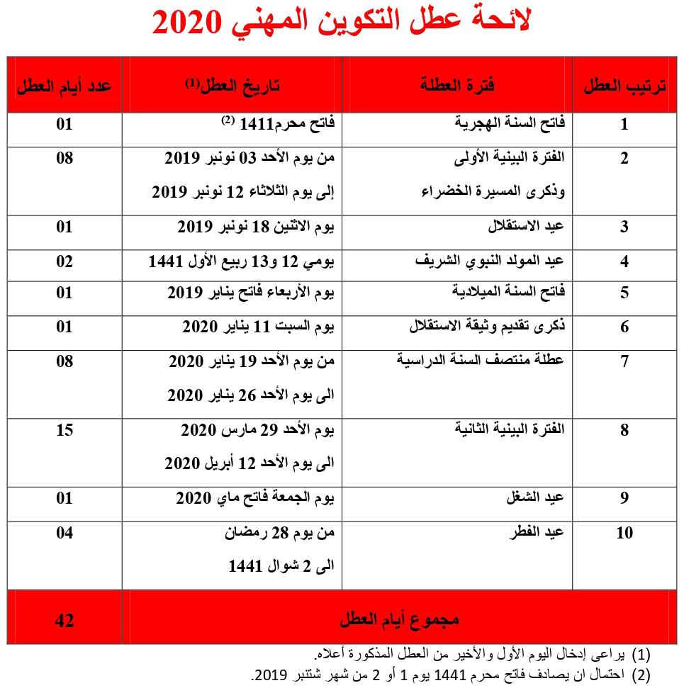 لائحة عطل التكوين المهني بالمغرب 2021 2020 Almokawil